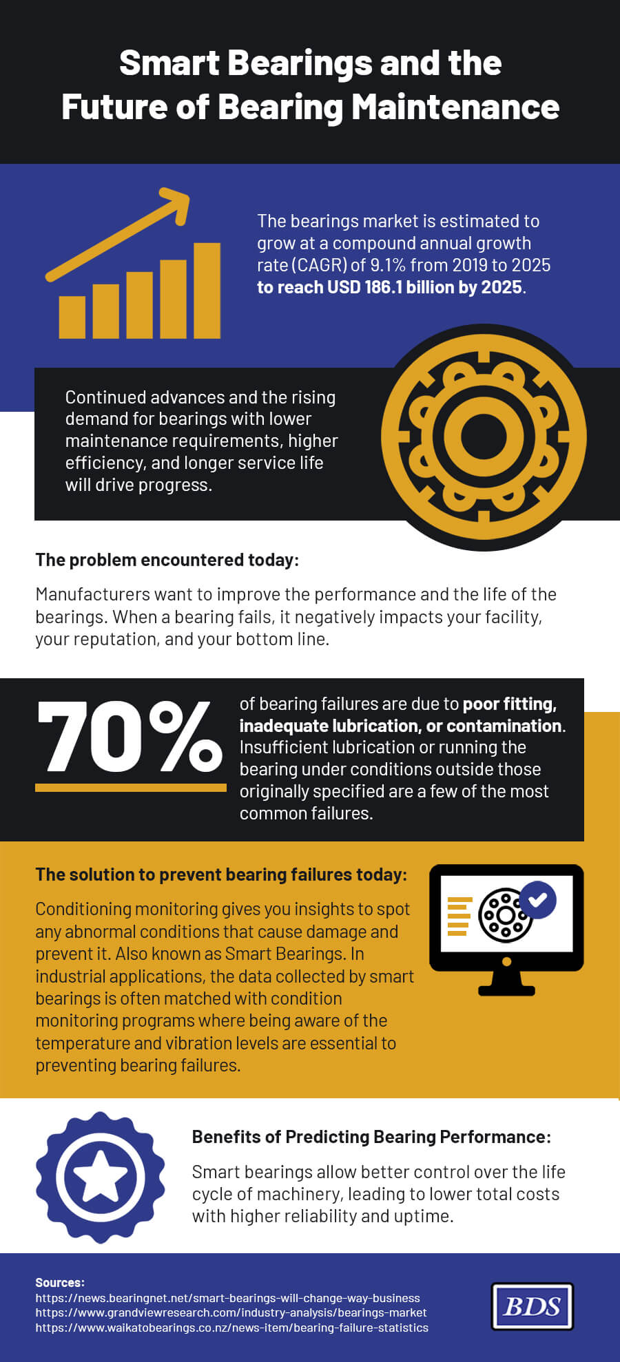 Smart Bearings and the Future of Bearing Maintenance