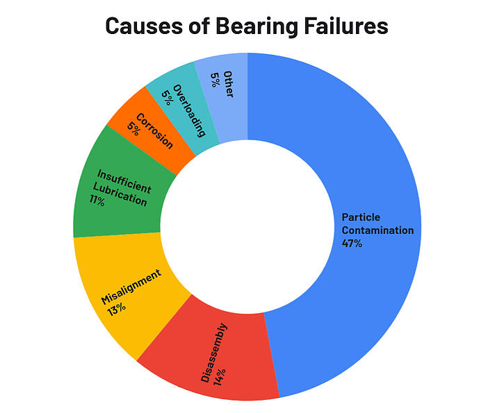 bearing-failures