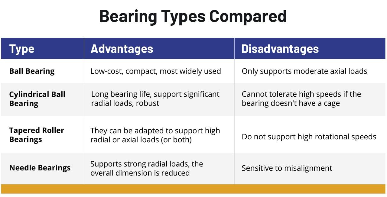 bearing-types-chart